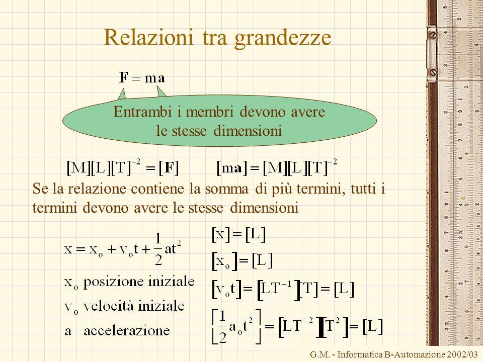 G.M. - Informatica B-Automazione 2002/03 Entrambi i membri devono avere le stesse dimensioni Relazioni tra grandezze Se la relazione contiene la somma