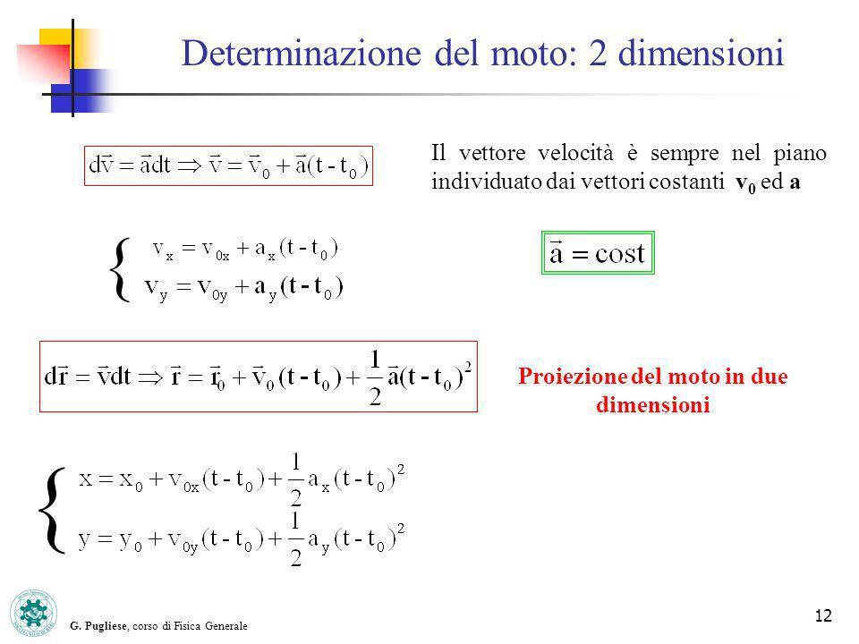 G. Pugliese, corso di Fisica Generale 12 Il vettore velocità è sempre nel piano individuato dai vettori costanti v 0 ed a { { Proiezione del moto in d