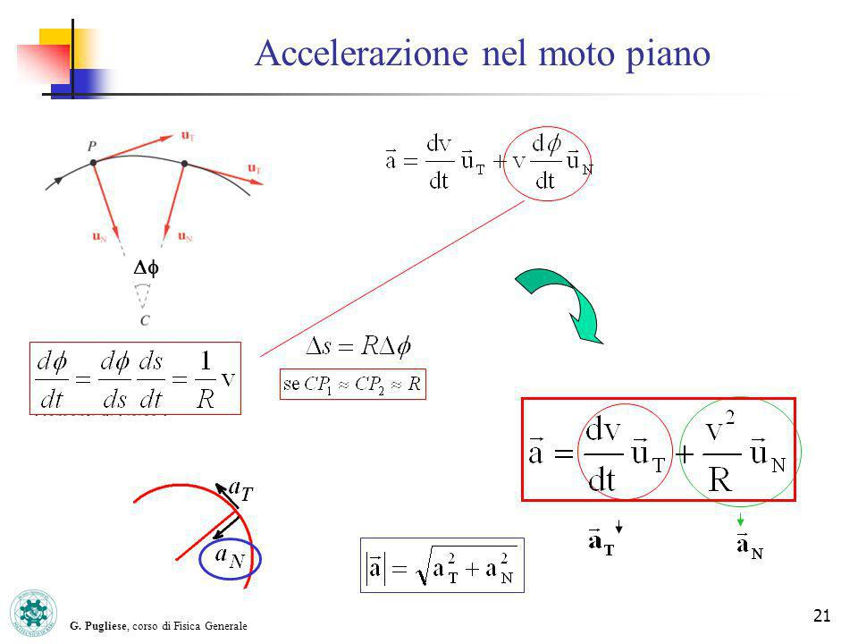 G. Pugliese, corso di Fisica Generale 21 Accelerazione nel moto piano