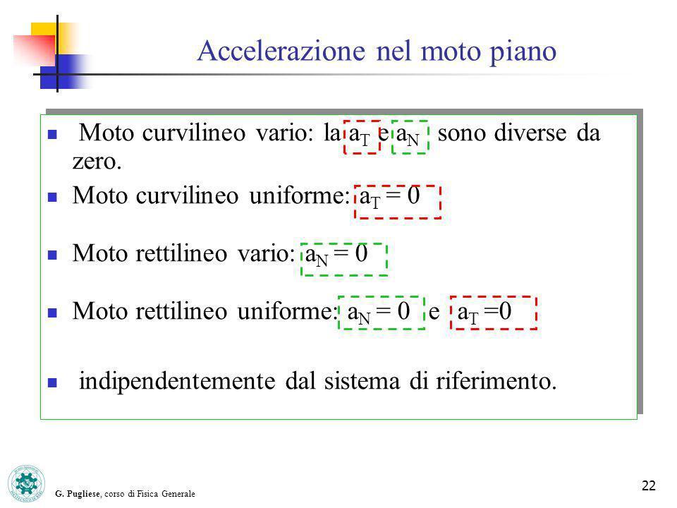G. Pugliese, corso di Fisica Generale 22 Moto curvilineo vario: la a T e a N sono diverse da zero. Moto curvilineo uniforme: a T = 0 Moto rettilineo v