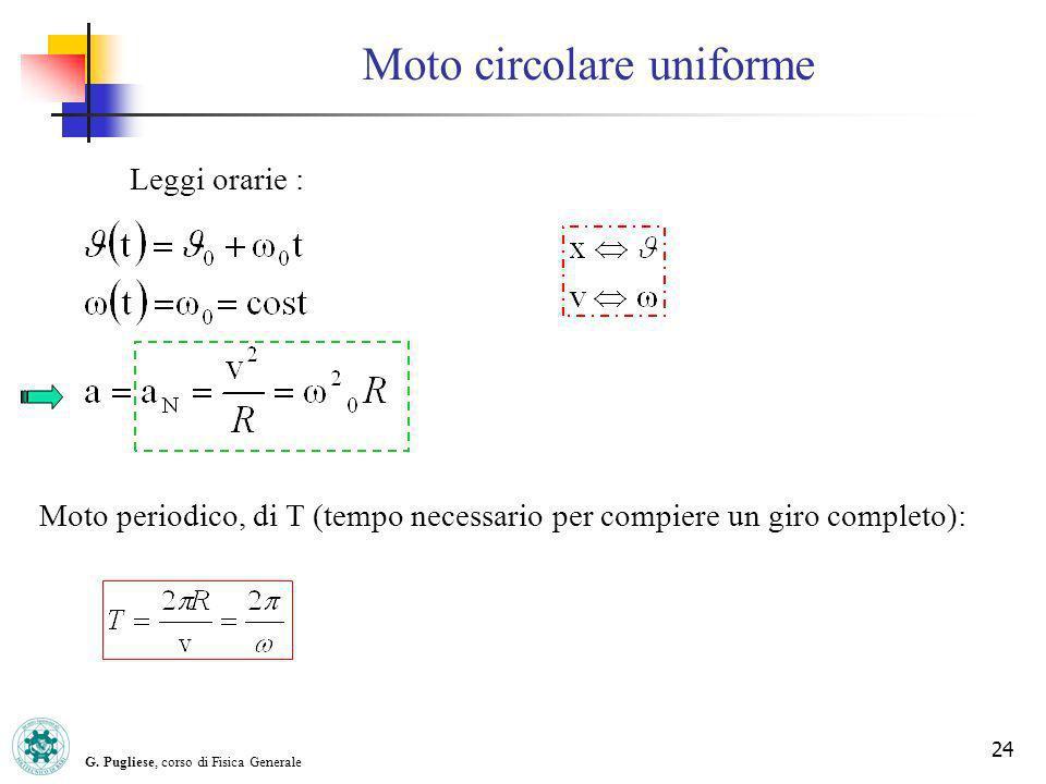G. Pugliese, corso di Fisica Generale 24 Moto circolare uniforme Leggi orarie : Moto periodico, di T (tempo necessario per compiere un giro completo):