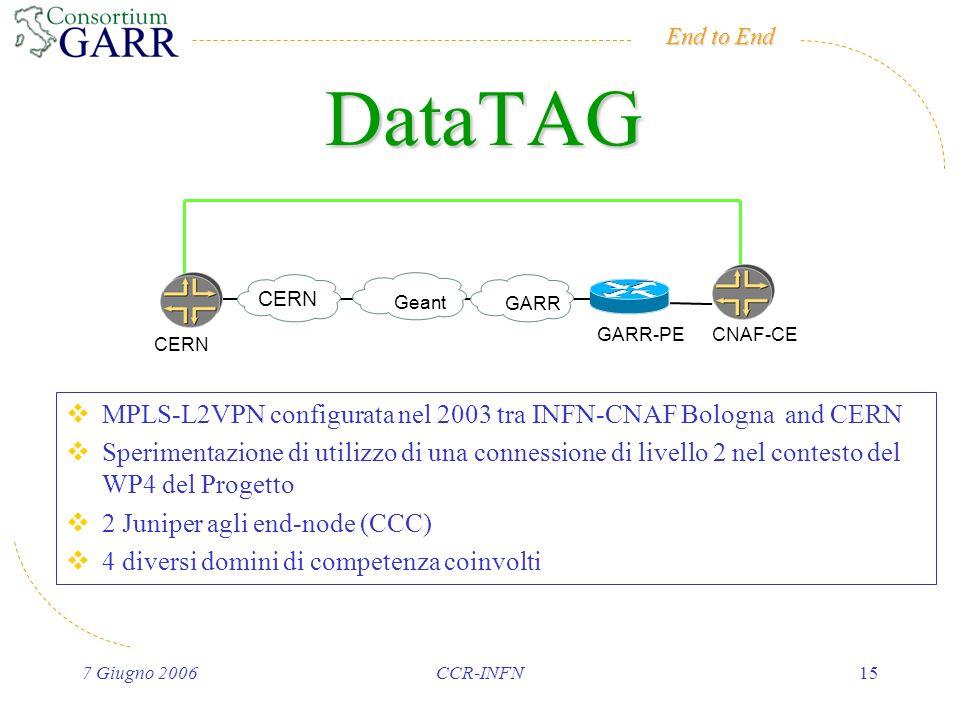 End to End 7 Giugno 2006CCR-INFN15 DataTAG CERN Geant GARR GARR-PECNAF-CE CERN MPLS-L2VPN configurata nel 2003 tra INFN-CNAF Bologna and CERN Sperimentazione di utilizzo di una connessione di livello 2 nel contesto del WP4 del Progetto 2 Juniper agli end-node (CCC) 4 diversi domini di competenza coinvolti