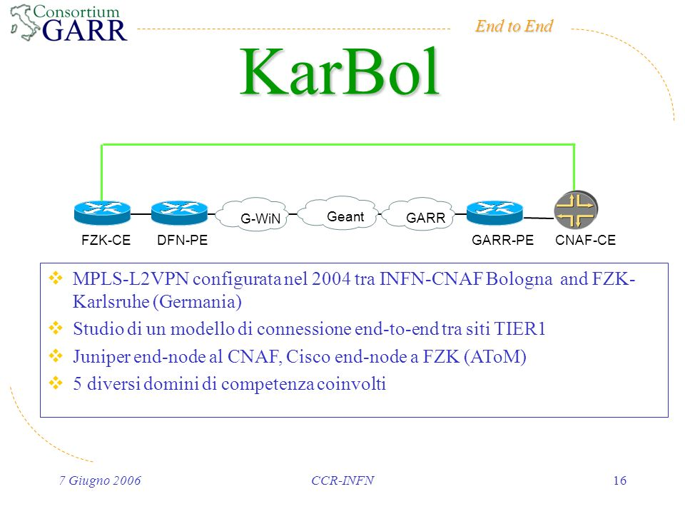 End to End 7 Giugno 2006CCR-INFN16 KarBol G-WiNGeant GARR GARR-PEFZK-CECNAF-CE DFN-PE MPLS-L2VPN configurata nel 2004 tra INFN-CNAF Bologna and FZK- Karlsruhe (Germania) Studio di un modello di connessione end-to-end tra siti TIER1 Juniper end-node al CNAF, Cisco end-node a FZK (AToM) 5 diversi domini di competenza coinvolti
