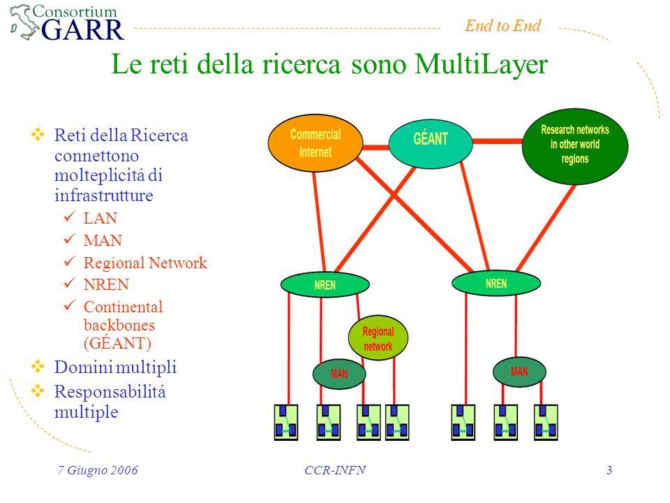 End to End 7 Giugno 2006CCR-INFN3 Le reti della ricerca sono MultiLayer Reti della Ricerca connettono molteplicitá di infrastrutture LAN MAN Regional Network NREN Continental backbones (GÉANT) Domini multipli Responsabilitá multiple