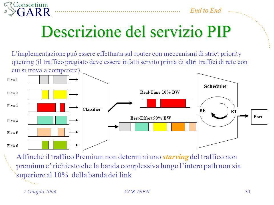 End to End 7 Giugno 2006CCR-INFN31 Descrizione del servizio PIP Limplementazione puó essere effettuata sul router con meccanismi di strict priority queuing (il traffico pregiato deve essere infatti servito prima di altri traffici di rete con cui si trova a competere).