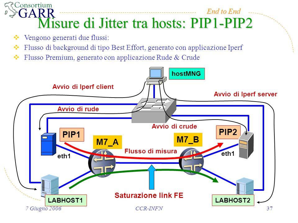 End to End 7 Giugno 2006CCR-INFN37 Misure di Jitter tra hosts: PIP1-PIP2 M7_B M7_A PIP1 LABHOST1 PIP2 LABHOST2 hostMNG eth1 Avvio di Iperf client Avvio di rude Avvio di crude Avvio di Iperf server Flusso di misura Saturazione link FE Vengono generati due flussi: Flusso di background di tipo Best Effort, generato con applicazione Iperf Flusso Premium, generato con applicazione Rude & Crude