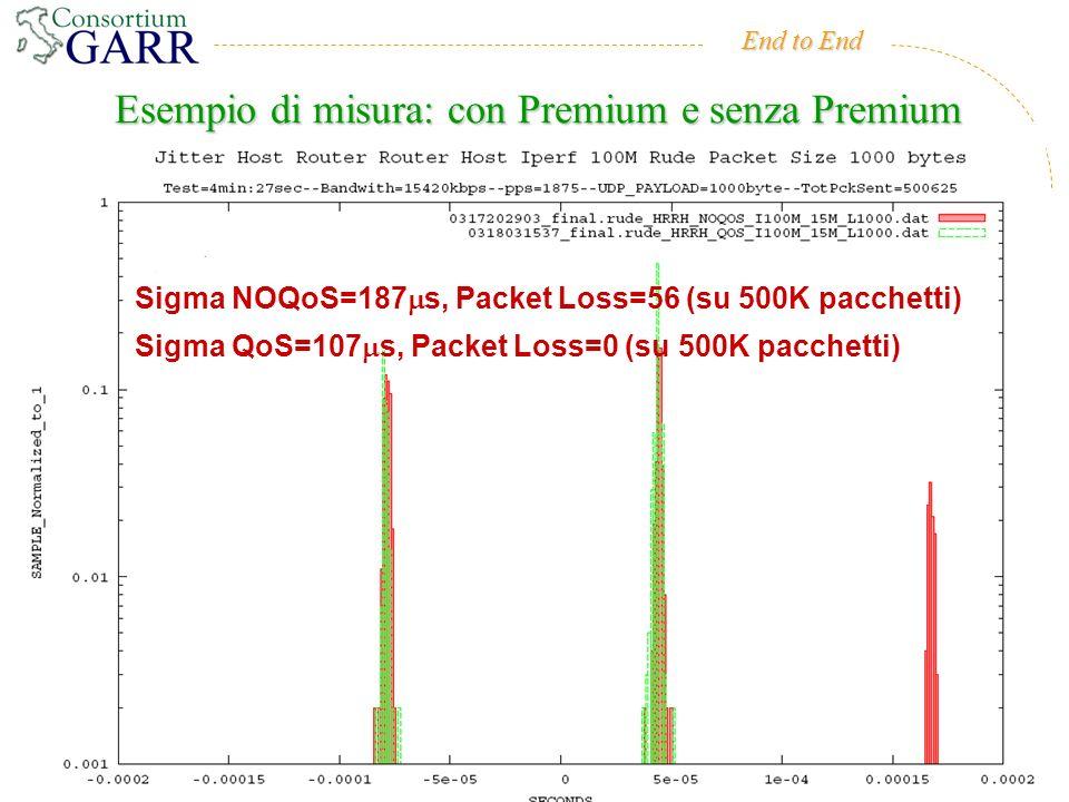 End to End 7 Giugno 2006CCR-INFN38 Esempio di misura: con Premium e senza Premium Sigma NOQoS=187 s, Packet Loss=56 (su 500K pacchetti) Sigma QoS=107 s, Packet Loss=0 (su 500K pacchetti)