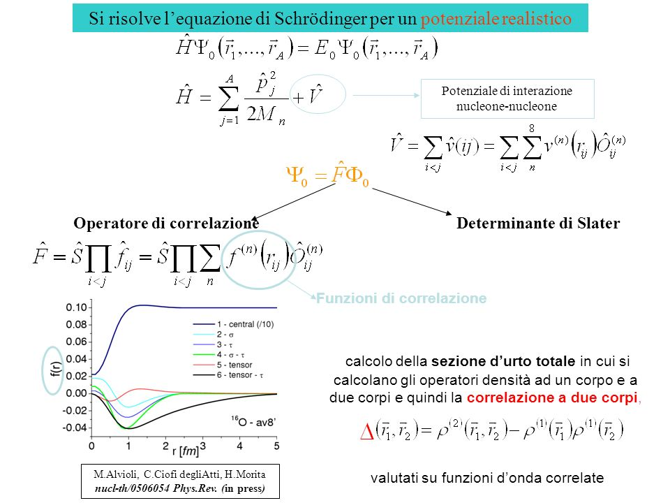 Si risolve lequazione di Schrödinger per un potenziale realistico Determinante di SlaterOperatore di correlazione M.Alvioli, C.Ciofi degliAtti, H.Morita nucl-th/0506054 Phys.Rev.