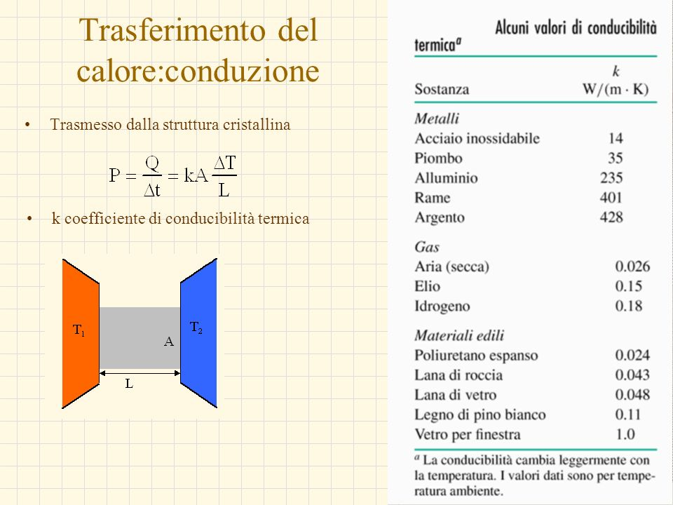 G.M. - Informatica B-Automazione 2002/03 Trasferimento del calore:conduzione Trasmesso dalla struttura cristallina k coefficiente di conducibilità ter