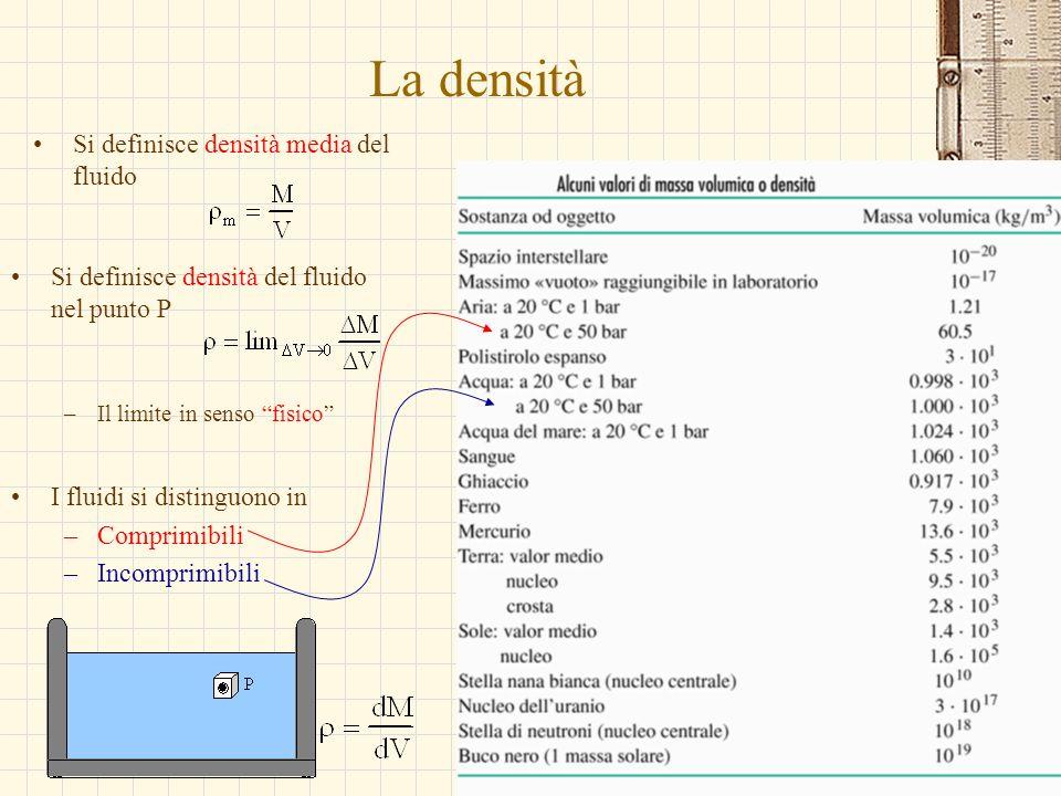 G.M. - Informatica B-Automazione 2002/03 La densità Si definisce densità media del fluido Si definisce densità del fluido nel punto P –Il limite in se
