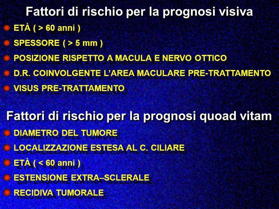 Fattori di rischio per la prognosi visiva ETÀ ( > 60 anni ) SPESSORE ( > 5 mm ) POSIZIONE RISPETTO A MACULA E NERVO OTTICO D.R. COINVOLGENTE LAREA MAC