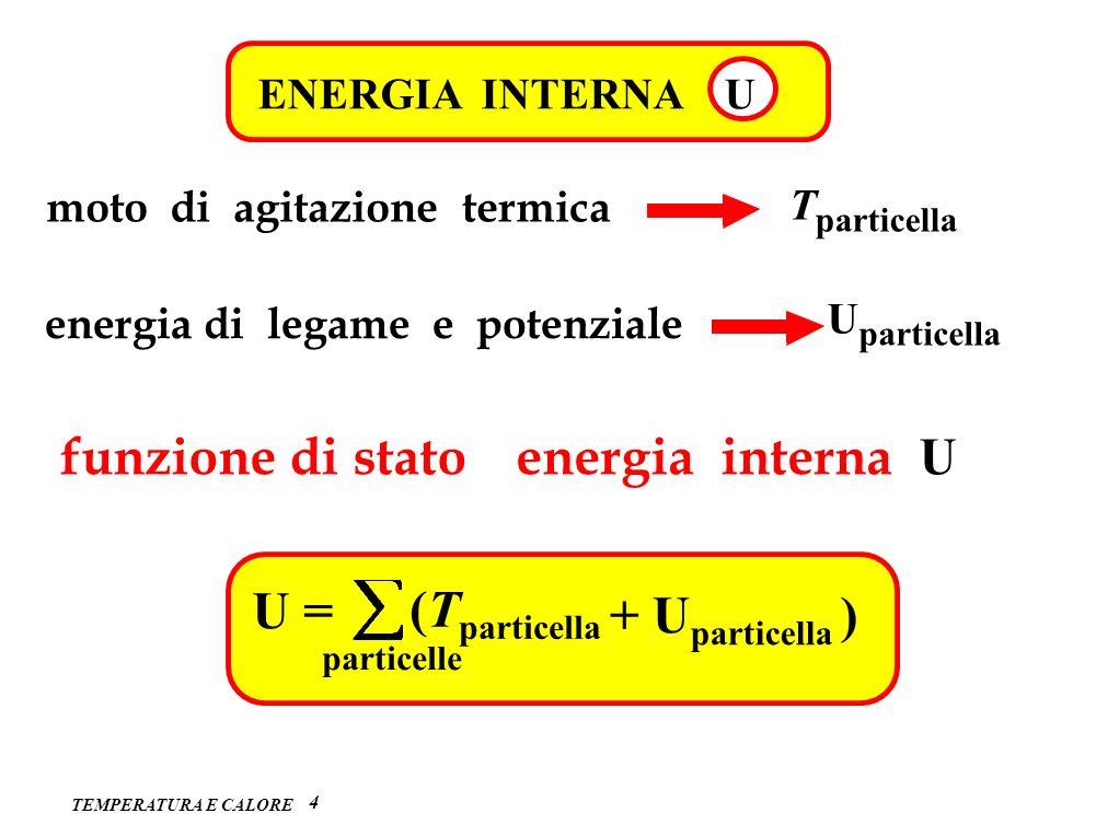 TEMPERATURA E CALORE 4 ENERGIA INTERNA U moto di agitazione termica T particella energia di legame e potenziale U particella energia interna U funzion