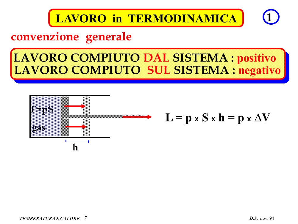 TEMPERATURA E CALORE esempiLAVORO in TERMODINAMICA2 8 p V VAVA VBVB p o o A B L = p (V B – V A ) o trasformazione isobarap = costante = p o p V VAVA VBVB p A o A B trasformazione generica p = p(V)