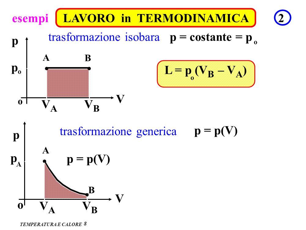 TEMPERATURA E CALORE esempiLAVORO in TERMODINAMICA2 8 p V VAVA VBVB p o o A B L = p (V B – V A ) o trasformazione isobarap = costante = p o p V VAVA V