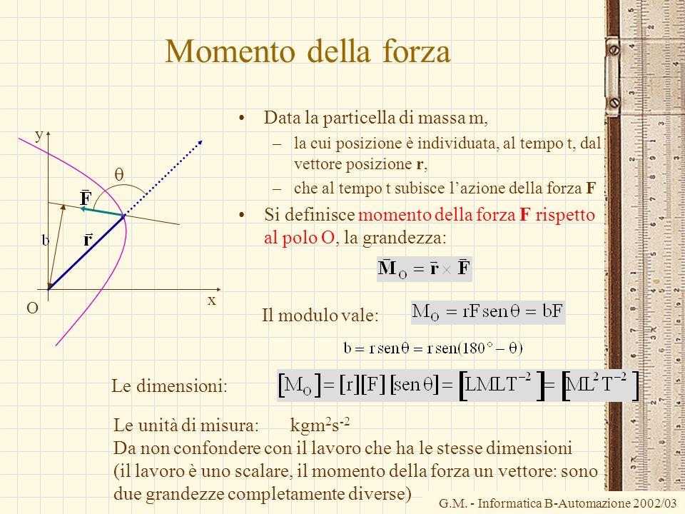 G.M. - Informatica B-Automazione 2002/03 Momento della forza Data la particella di massa m, –la cui posizione è individuata, al tempo t, dal vettore p