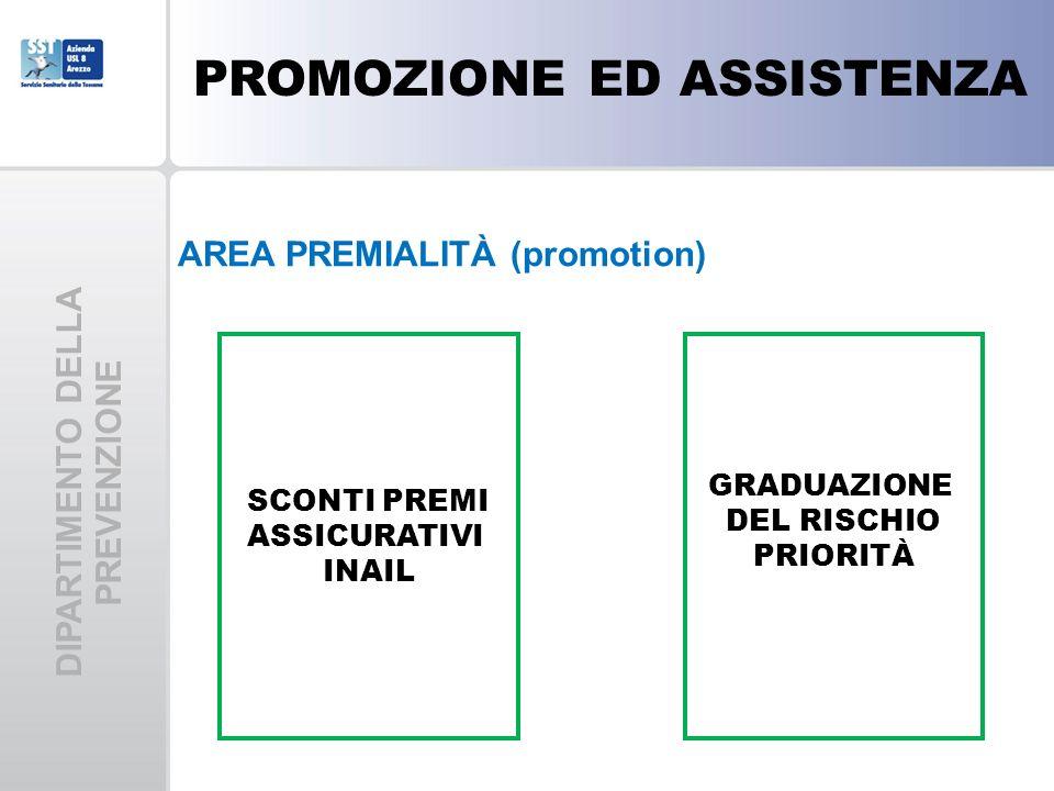 DIPARTIMENTO DELLA PREVENZIONE AREA PREMIALITÀ (promotion) SCONTI PREMI ASSICURATIVI INAIL GRADUAZIONE DEL RISCHIO PRIORITÀ PROMOZIONE ED ASSISTENZA
