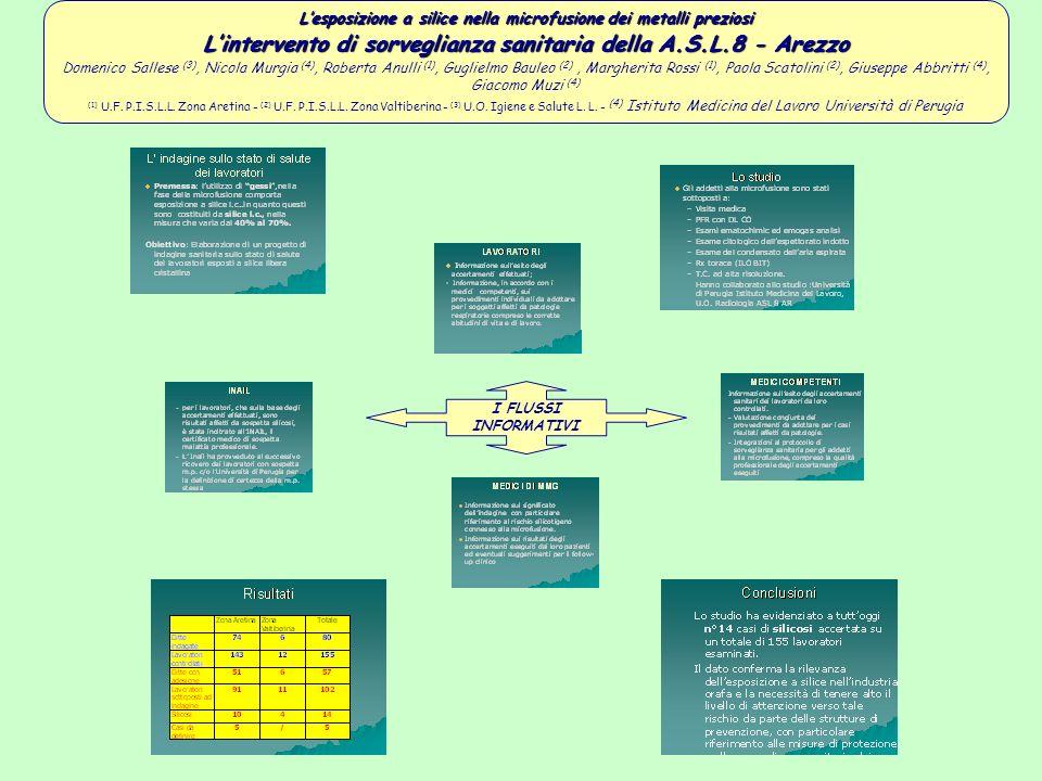 Lesposizione a silice nella microfusione dei metalli preziosi Lintervento di sorveglianza sanitaria della A.S.L.8 - Arezzo Domenico Sallese (3), Nicol