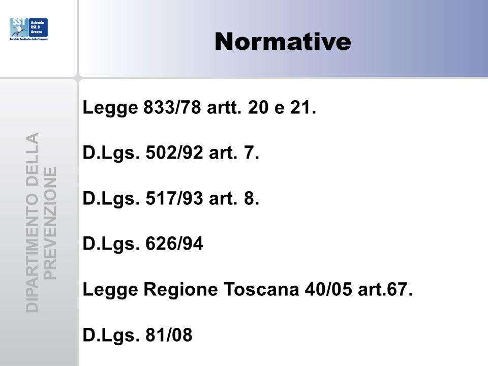 Normative Legge 833/78 artt. 20 e 21. D.Lgs. 502/92 art. 7. D.Lgs. 517/93 art. 8. D.Lgs. 626/94 Legge Regione Toscana 40/05 art.67. D.Lgs. 81/08 DIPAR