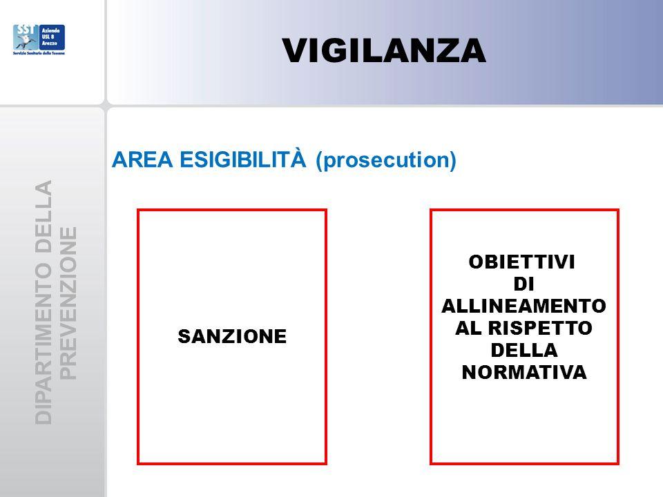 DIPARTIMENTO DELLA PREVENZIONE VIGILANZA AREA ESIGIBILITÀ (prosecution) SANZIONE OBIETTIVI DI ALLINEAMENTO AL RISPETTO DELLA NORMATIVA