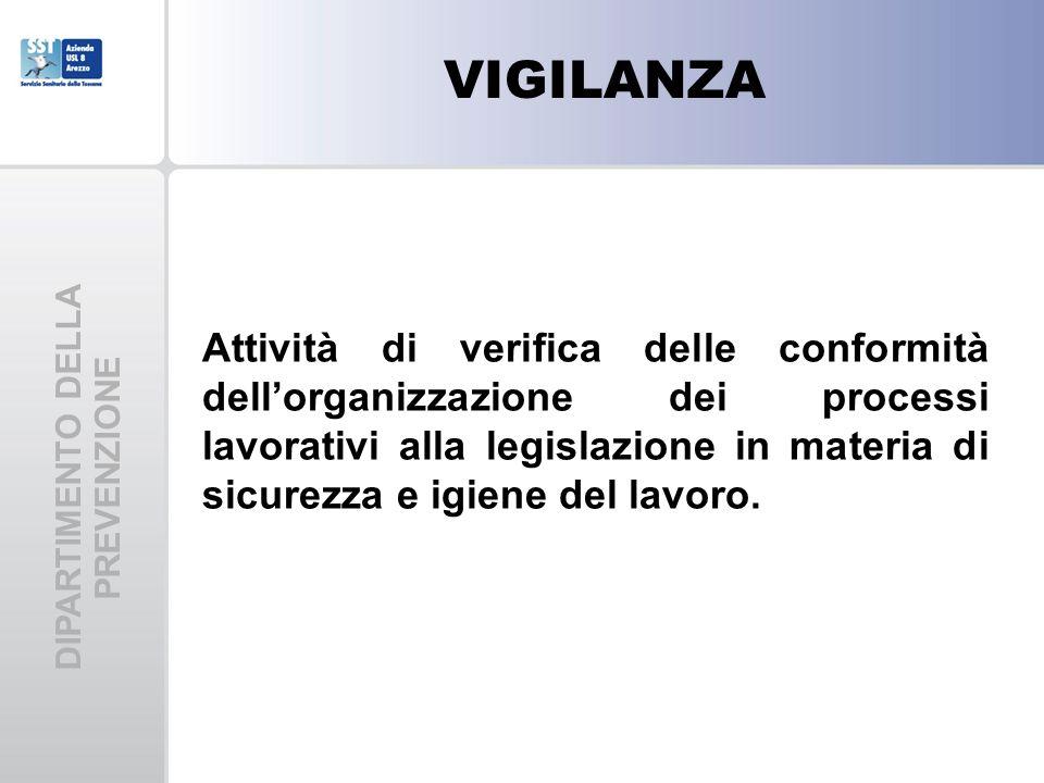 DIPARTIMENTO DELLA PREVENZIONE Attività di verifica delle conformità dellorganizzazione dei processi lavorativi alla legislazione in materia di sicure