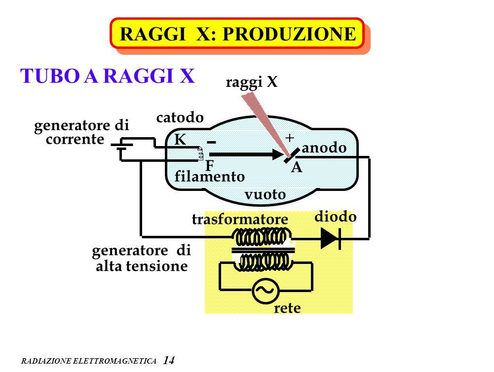 RADIAZIONE ELETTROMAGNETICA RAGGI X: PRODUZIONE 14 rete trasformatore diodo anodo A filamento F catodo K generatore di alta tensione generatore di cor