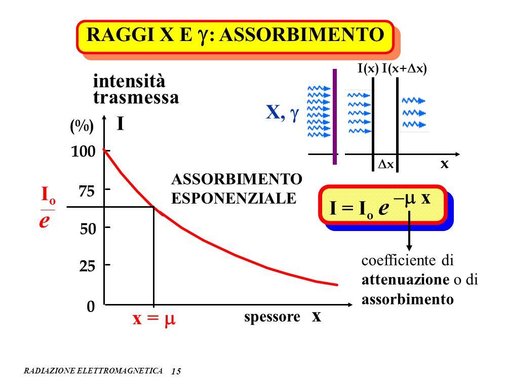 RADIAZIONE ELETTROMAGNETICA 15 RAGGI X E : ASSORBIMENTO x x I(x) I(x+ x) X, 0 25 50 75 100 intensità trasmessa (%) I x = IoIo e spessore x ASSORBIMENT