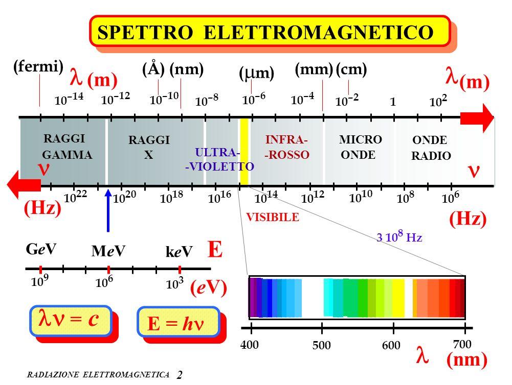 RADIAZIONE ELETTROMAGNETICA SPETTRO ELETTROMAGNETICO ONDE RADIO MICRO ONDE INFRA- -ROSSO VISIBILE ULTRA- -VIOLETTO RAGGI X GAMMA 10 2 1 10 –2 10 –4 10
