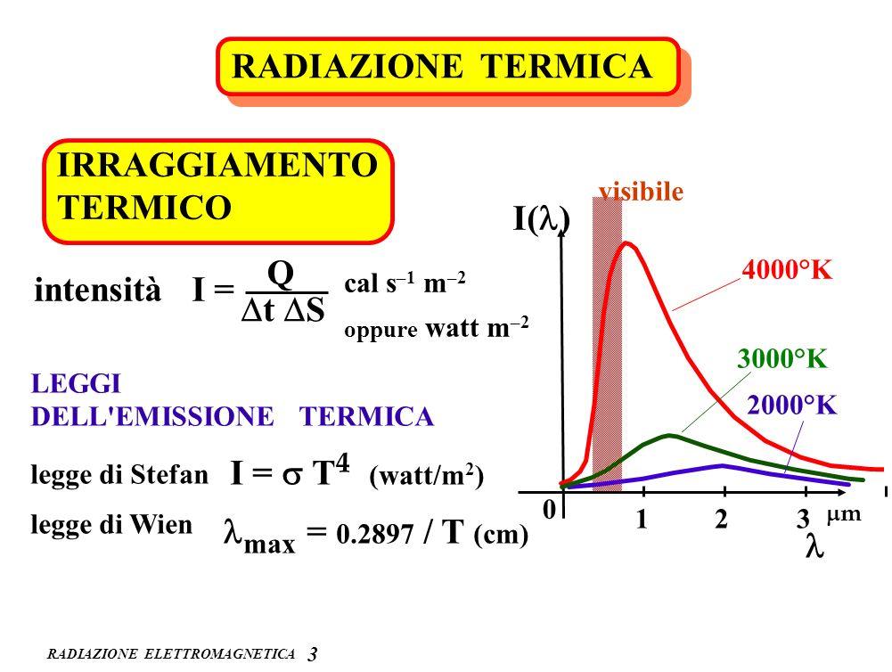 RADIAZIONE ELETTROMAGNETICA 3 RADIAZIONE TERMICA IRRAGGIAMENTO TERMICO intensità I = Q t S cal s –1 m –2 oppure watt m –2 legge di Stefan I = T 4 (wat