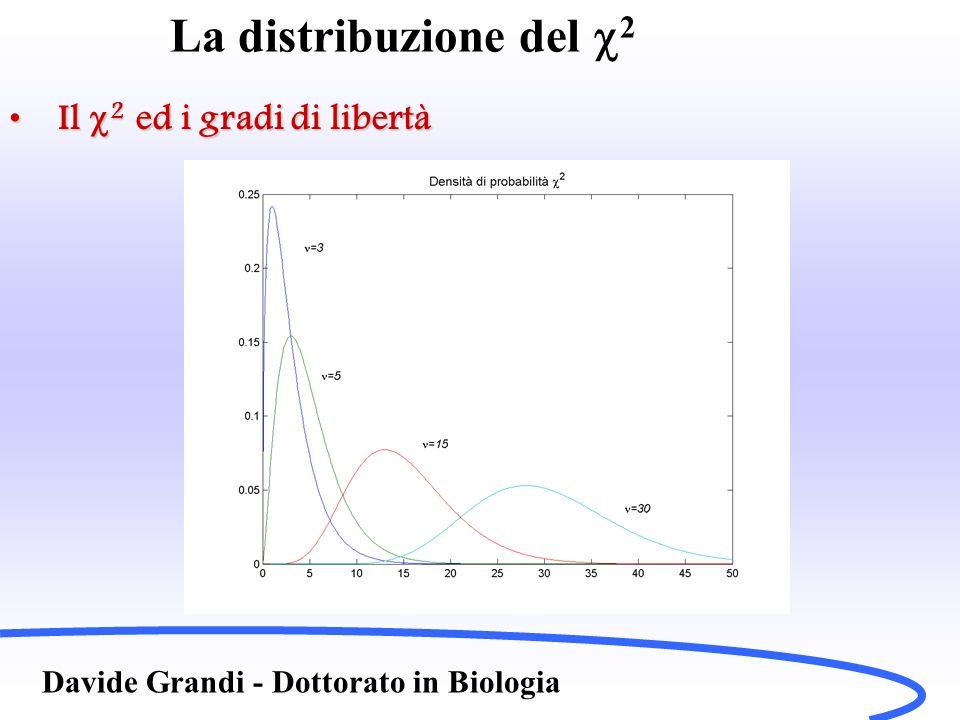 La distribuzione del 2 Davide Grandi - Dottorato in Biologia Il 2 ed i gradi di libertàIl 2 ed i gradi di libertà