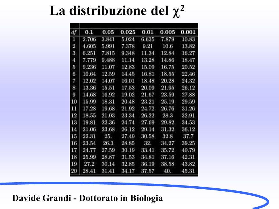 La distribuzione del 2 Davide Grandi - Dottorato in Biologia