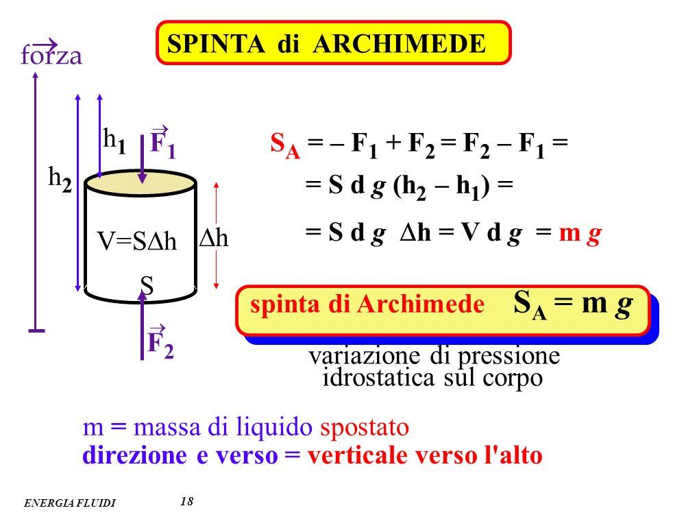 ENERGIA FLUIDI 18 SPINTA di ARCHIMEDE S V=S h h1h1 h2h2 F2F2 F1F1 forza h S A = – F 1 + F 2 = F 2 – F 1 = = S d g (h 2 – h 1 ) = = S d g h = V d g = m