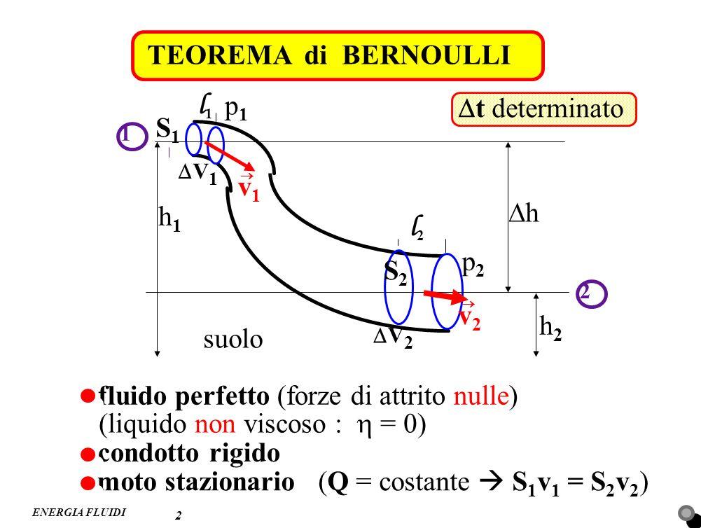 ENERGIA FLUIDI TEOREMA di BERNOULLI 2 h1h1 h h2h2 v1v1 v2v2 S2S2 S1S1 V 1 V 2 suolo p1p1 p2p2 1 2 t determinato fluido perfetto (forze di attrito null