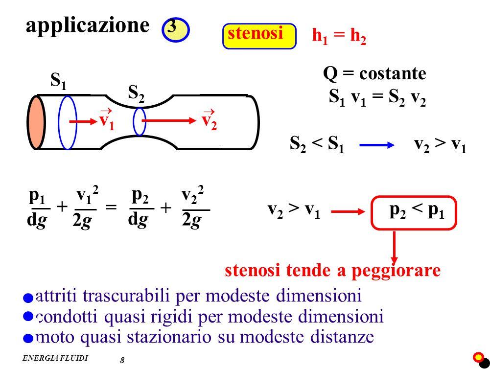 ENERGIA FLUIDI stenosi applicazione 3 8 h 1 = h 2 S2S2 S1S1 v1v1 v2v2 Q = costante S 1 v 1 = S 2 v 2 S 2 v 1 = p2p2 dgdg v22v22 + 2g2g v12v12 2g2g p1p