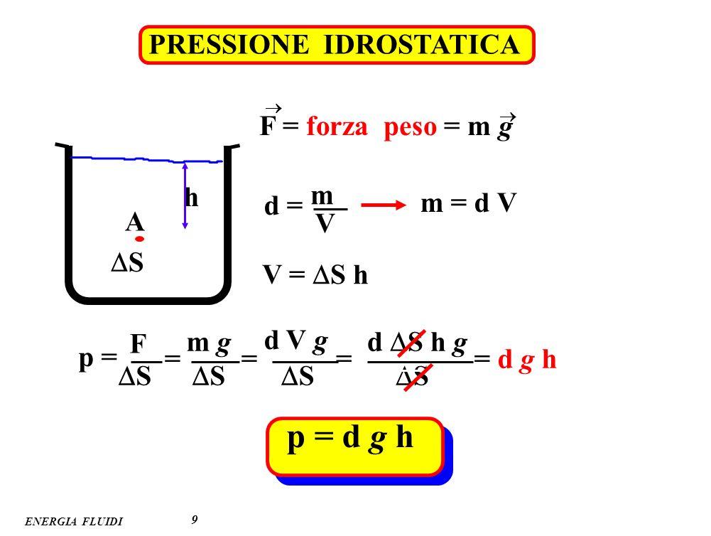 ENERGIA FLUIDI EFFETTI FISIOLOGICI della PRESSIONE IDROSTATICA 10 0 170 150 100 110 120 130 140 160 18080 70 60 50 40 10 20 30 0 +120 +60 0 – 60 80 70 50 60 40 90 h h p (mmHg) pvpv papa (cm) + – pressione venosa pressione arteriosa (valori medi) p = d g h esempio : arteria tibiale h = 100 cm d = 1 g cm –3 g = 980 cm s –2 p = d g h = 1 x 980 x 100 barie = = 10 5 barie =76 mmHg