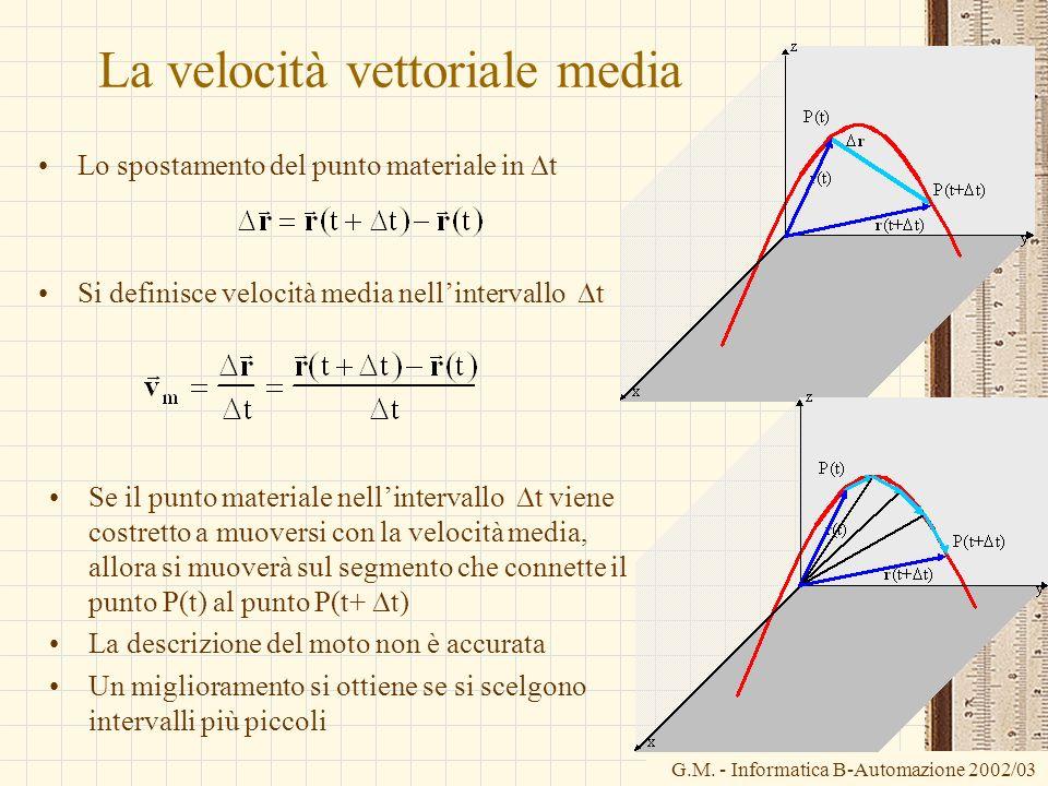 G.M. - Informatica B-Automazione 2002/03 La velocità vettoriale media Lo spostamento del punto materiale in t Si definisce velocità media nellinterval