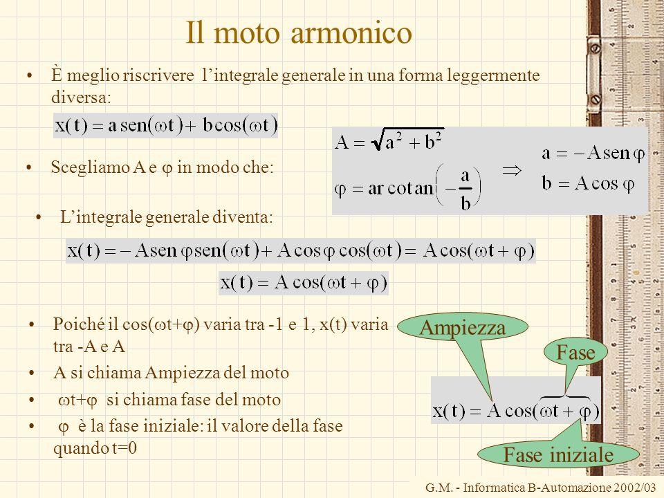 G.M. - Informatica B-Automazione 2002/03 Il moto armonico È meglio riscrivere lintegrale generale in una forma leggermente diversa: Scegliamo A e in m
