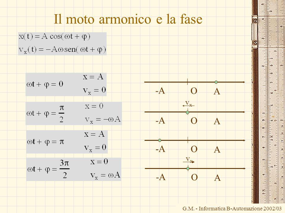 G.M. - Informatica B-Automazione 2002/03 Il moto armonico e la fase O A -A O A O A vxvx O A vxvx
