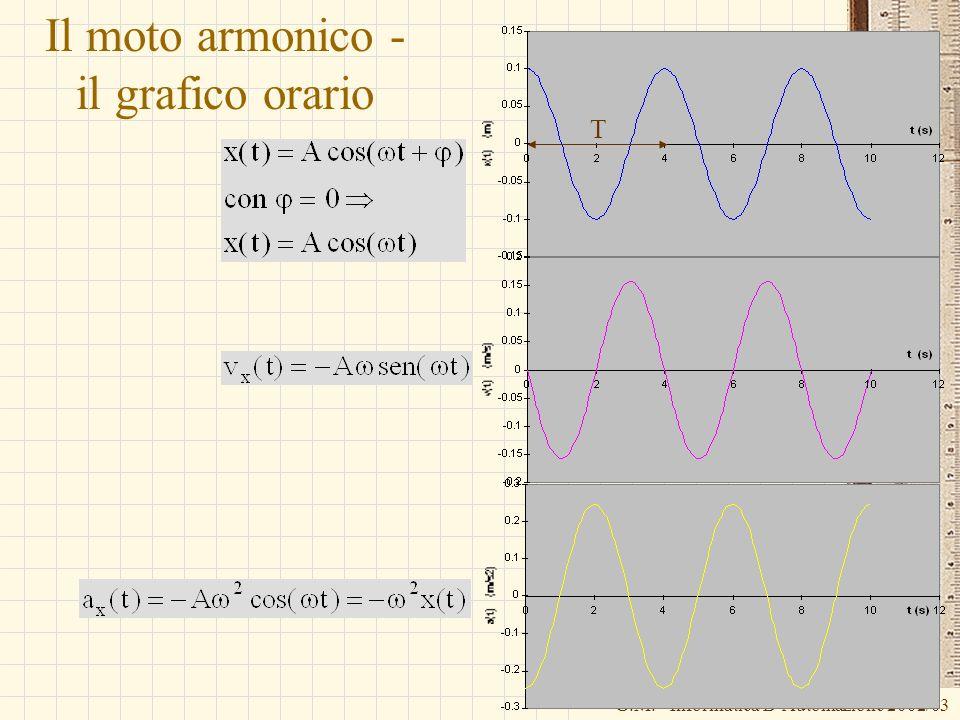 G.M. - Informatica B-Automazione 2002/03 Il moto armonico - il grafico orario T