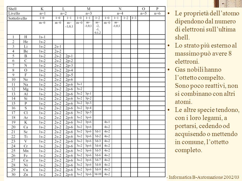 G.M. - Informatica B-Automazione 2002/03 Le proprietà dellatomo dipendono dal numero di elettroni sullultima shell. Lo strato più esterno al massimo p