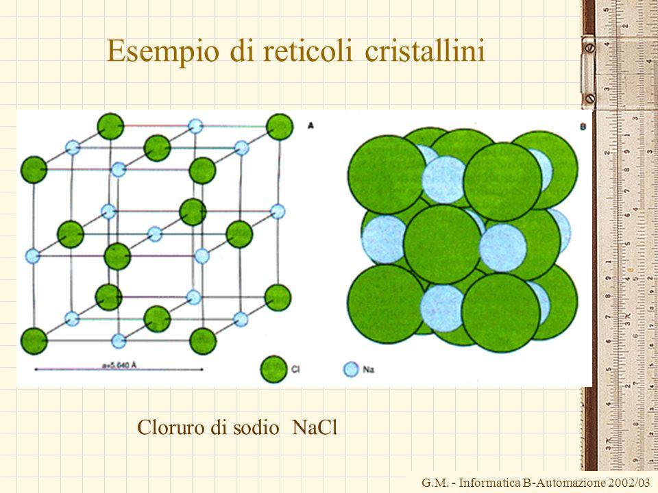 G.M. - Informatica B-Automazione 2002/03 Esempio di reticoli cristallini Cloruro di sodio NaCl