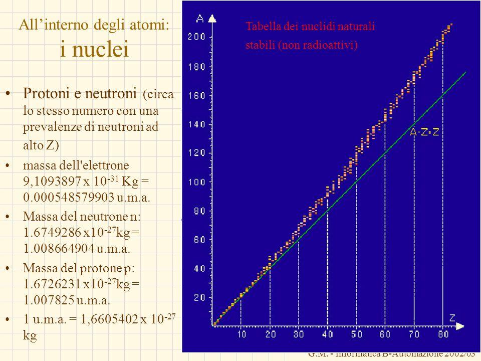 G.M. - Informatica B-Automazione 2002/03 Allinterno degli atomi: i nuclei Protoni e neutroni (circa lo stesso numero con una prevalenze di neutroni ad