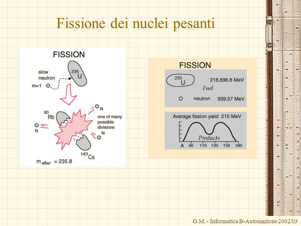 G.M. - Informatica B-Automazione 2002/03 Fissione dei nuclei pesanti