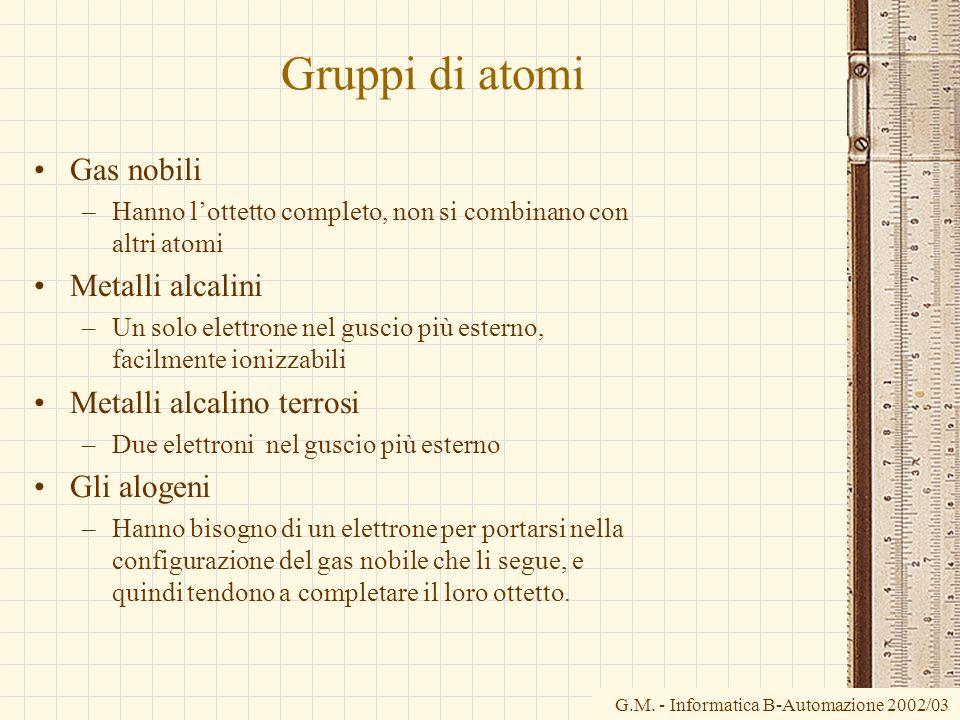 G.M. - Informatica B-Automazione 2002/03 Gruppi di atomi Gas nobili –Hanno lottetto completo, non si combinano con altri atomi Metalli alcalini –Un so
