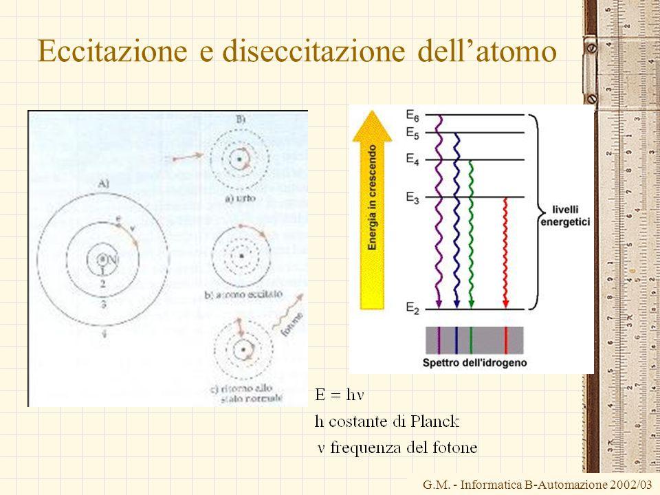 G.M. - Informatica B-Automazione 2002/03 Eccitazione e diseccitazione dellatomo