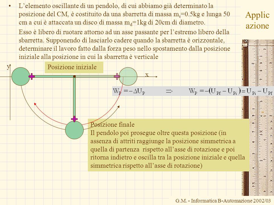 G.M. - Informatica B-Automazione 2002/03 Posizione finale Il pendolo poi prosegue oltre questa posizione (in assenza di attriti raggiunge la posizione