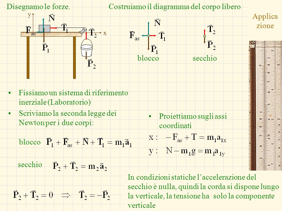 G.M. - Informatica B-Automazione 2002/03 Applica zione Fissiamo un sistema di riferimento inerziale (Laboratorio) Scriviamo la seconda legge dei Newto