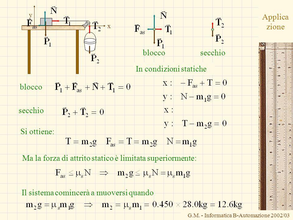 G.M. - Informatica B-Automazione 2002/03 Applica zione bloccosecchio x y Si ottiene: Ma la forza di attrito statico è limitata superiormente: In condi