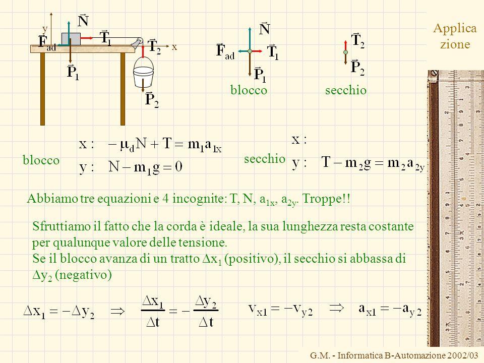 G.M. - Informatica B-Automazione 2002/03 Applica zione bloccosecchio x y blocco secchio Abbiamo tre equazioni e 4 incognite: T, N, a 1x, a 2y. Troppe!