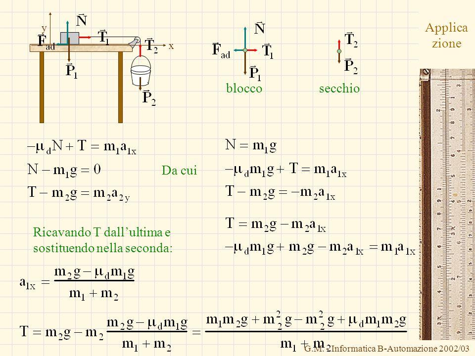 G.M. - Informatica B-Automazione 2002/03 Applica zione bloccosecchio x y Da cui Ricavando T dallultima e sostituendo nella seconda: