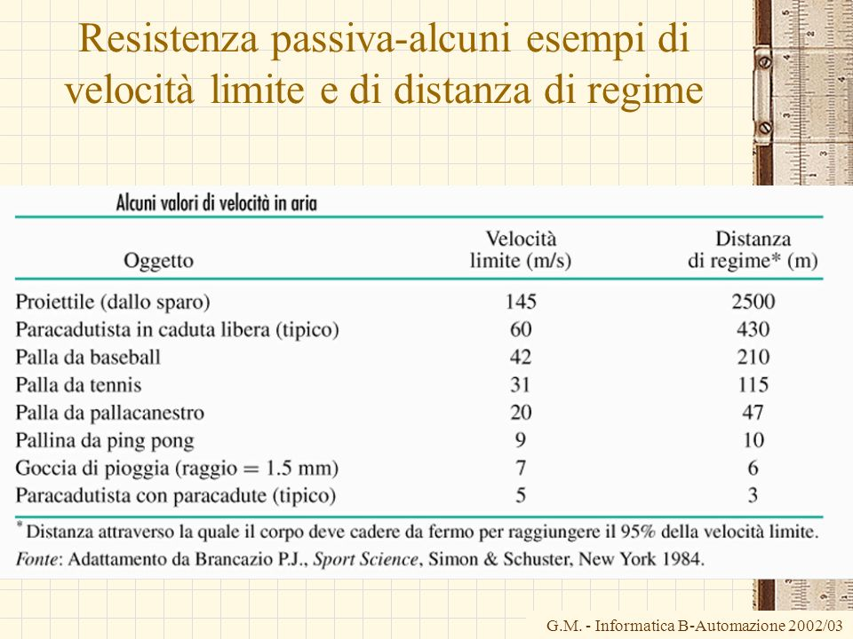 G.M. - Informatica B-Automazione 2002/03 Resistenza passiva-alcuni esempi di velocità limite e di distanza di regime